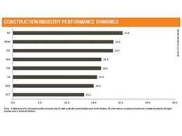 NSW king of non-residential construction activity: inaugural ACI Construction Monitor released