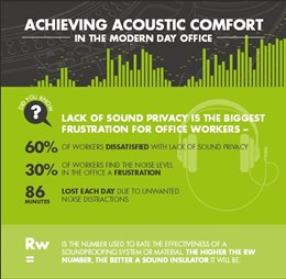 Acoustic Comfort in Modern Office Design [infographic]