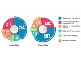 Office noise, distractions, productivity