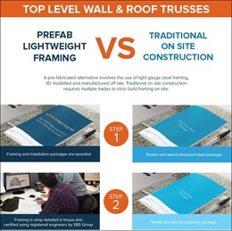 Prefab lightweight steel framing vs traditional on-site construction
