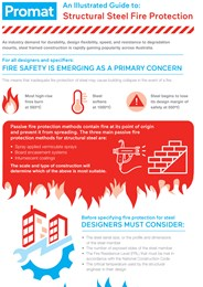 Learn best practice for structural steel fire protection