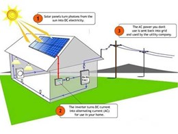 Understanding solar photovoltaic systems