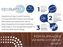 Key-Guard antibacterial coating keeping you safe and healthy