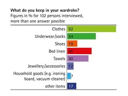 Hettich survey of 100 bedrooms reveals consumer expectations from bedroom furniture