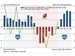 BIS Shrapnel credits NSW's Origin success to investment cycles