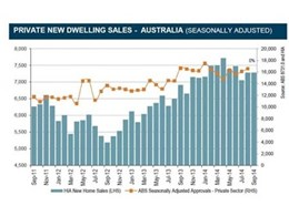HIA New Home Sales Report highlights strong performance in multi-unit sector