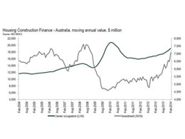 New home lending data signals further strength in residential construction