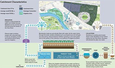 Birrarung Marr Stormwater Harvesting And Landscape