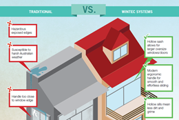 Specifying Window & Door Systems [infographic]